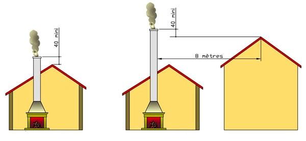 réglementation cheminée