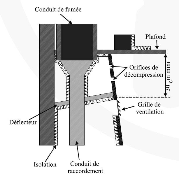Schéma d'une hotte de cheminée