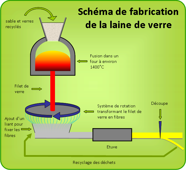 fabrication laine de verre